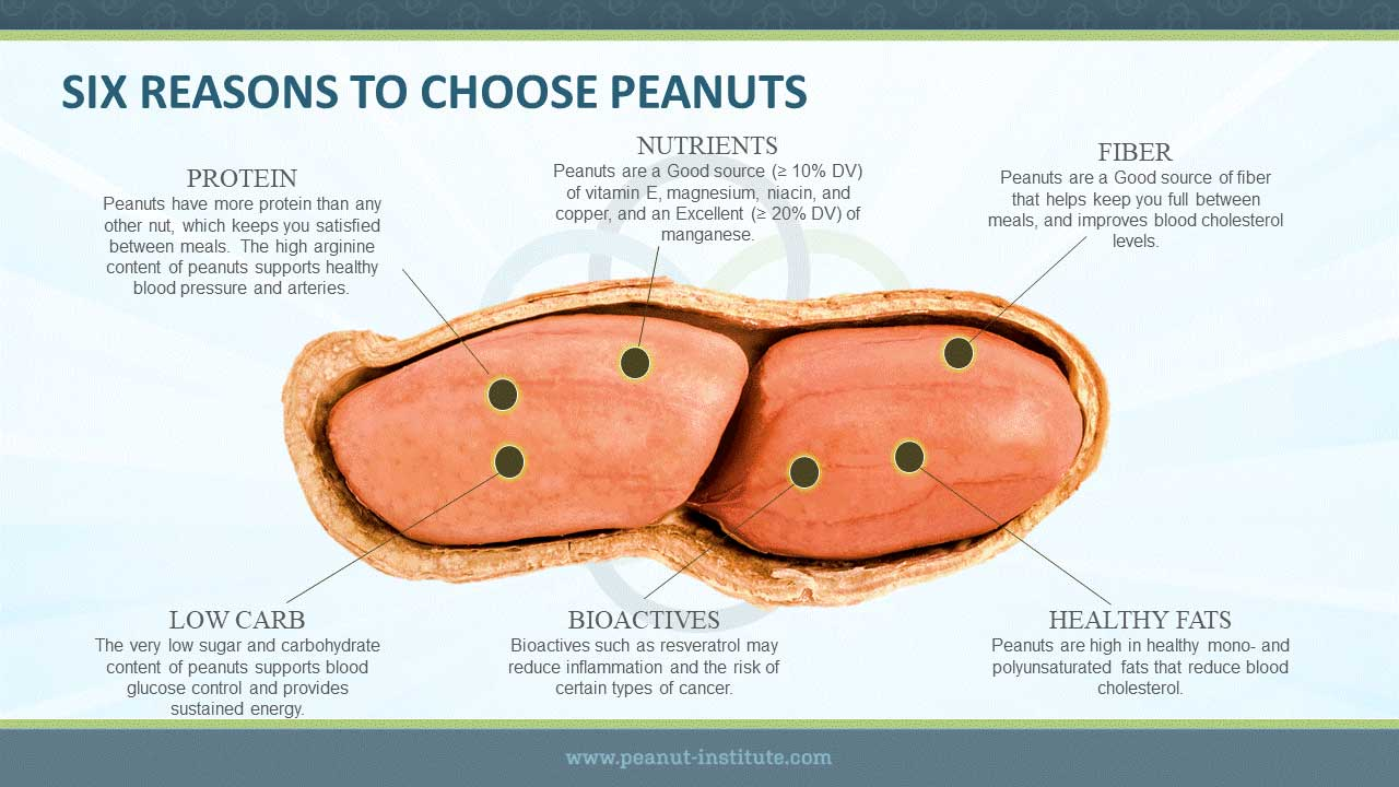 6 Reasons to Choose Peanuts